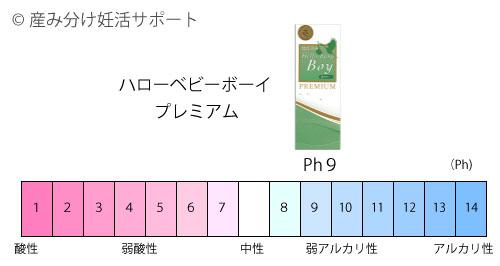 産み分けゼリーハロベビのPh値表