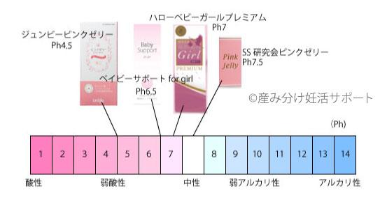 4社ピンクゼリーの酸性度比較