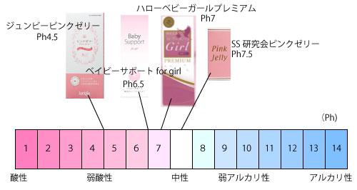 女の子産み分けゼリーの酸性度比較表