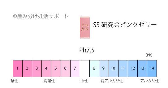 SS研究会ピンクゼリーのPh値